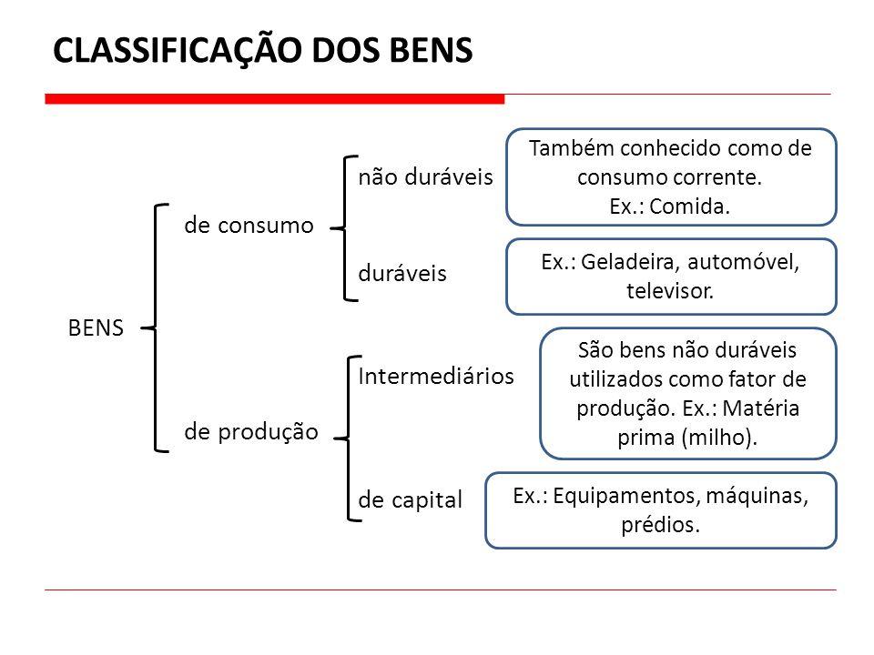CLASSIFICAÇÃO DOS BENS BENS de consumo de produção não duráveis duráveis Intermediários de capital Também conhecido como de consumo corrente. Ex.: Com
