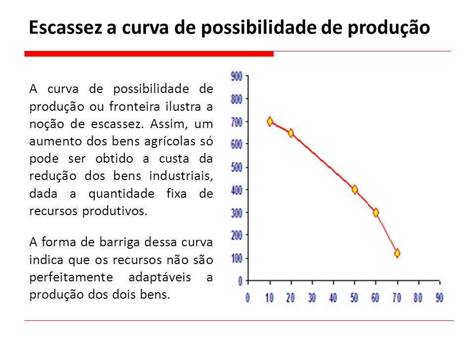 Escassez a curva de possibilidade de produção A curva de possibilidade de produção ou fronteira ilustra a noção de escassez. Assim, um aumento dos ben