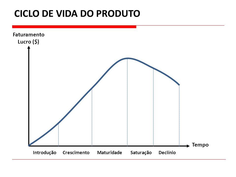 CICLO DE VIDA DO PRODUTO Faturamento Lucro ($) Tempo CrescimentoIntroduçãoMaturidadeSaturaçãoDeclínio