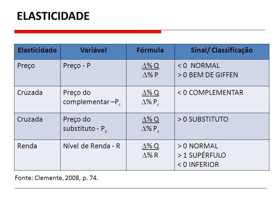 ELASTICIDADE ElasticidadeVariávelFórmulaSinal/ Classificação PreçoPreço - P  % Q  % P < 0 NORMAL > 0 BEM DE GIFFEN CruzadaPreço do complementar –P c
