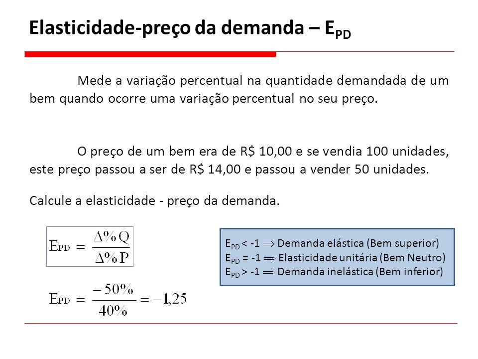 Elasticidade-preço da demanda – E PD O preço de um bem era de R$ 10,00 e se vendia 100 unidades, este preço passou a ser de R$ 14,00 e passou a vender