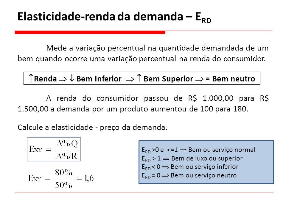 Elasticidade-renda da demanda – E RD Mede a variação percentual na quantidade demandada de um bem quando ocorre uma variação percentual na renda do co