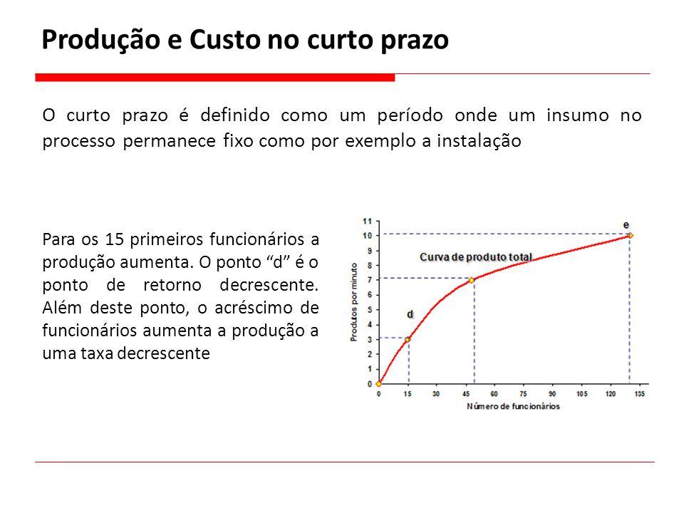 O curto prazo é definido como um período onde um insumo no processo permanece fixo como por exemplo a instalação Produção e Custo no curto prazo Para