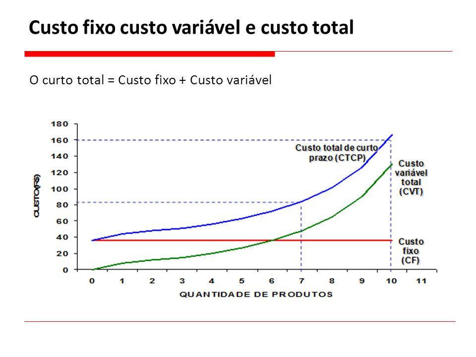 O curto total = Custo fixo + Custo variável Custo fixo custo variável e custo total