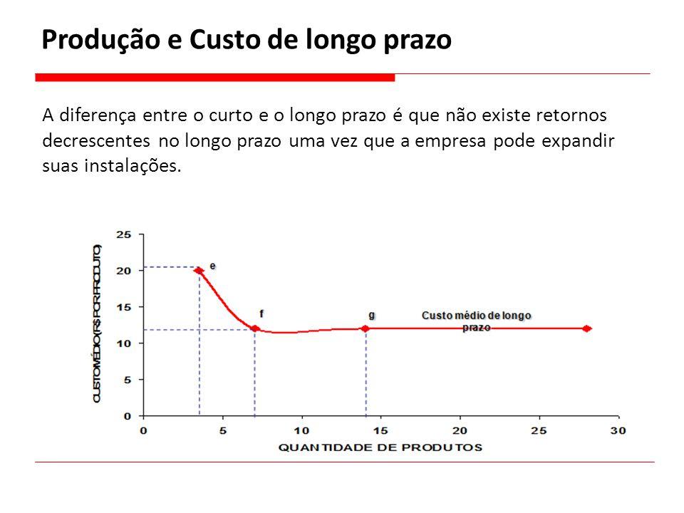 A diferença entre o curto e o longo prazo é que não existe retornos decrescentes no longo prazo uma vez que a empresa pode expandir suas instalações.