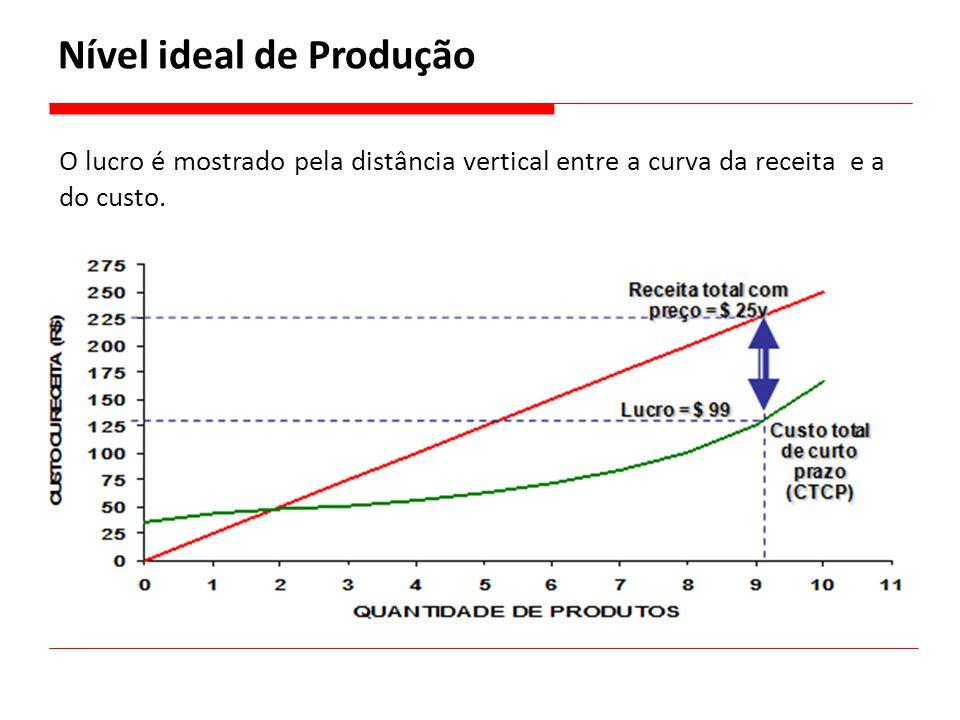 O lucro é mostrado pela distância vertical entre a curva da receita e a do custo. Nível ideal de Produção
