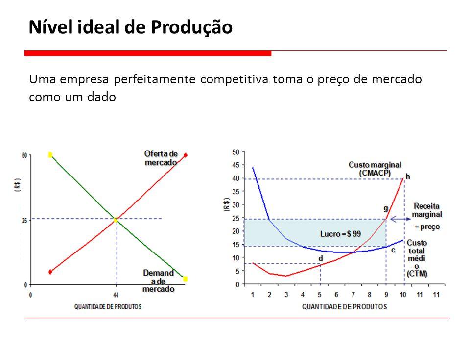 Uma empresa perfeitamente competitiva toma o preço de mercado como um dado