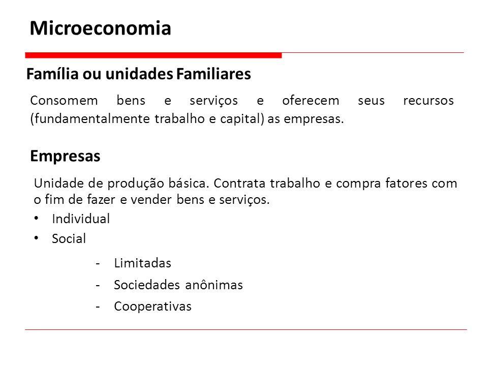 Família ou unidades Familiares Microeconomia Consomem bens e serviços e oferecem seus recursos (fundamentalmente trabalho e capital) as empresas. Empr