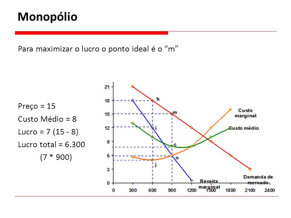 """Para maximizar o lucro o ponto ideal é o """"m"""" Preço = 15 Custo Médio = 8 Lucro = 7 (15 - 8) Lucro total = 6.300 (7 * 900)"""