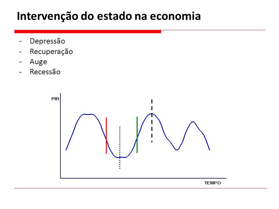 Intervenção do estado na economia -Depressão -Recuperação -Auge -Recessão
