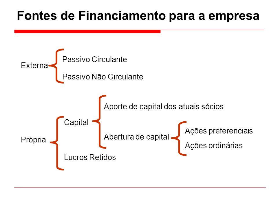 Fontes de Financiamento para a empresa Externa Própria Passivo Circulante Passivo Não Circulante Capital Lucros Retidos Aporte de capital dos atuais s
