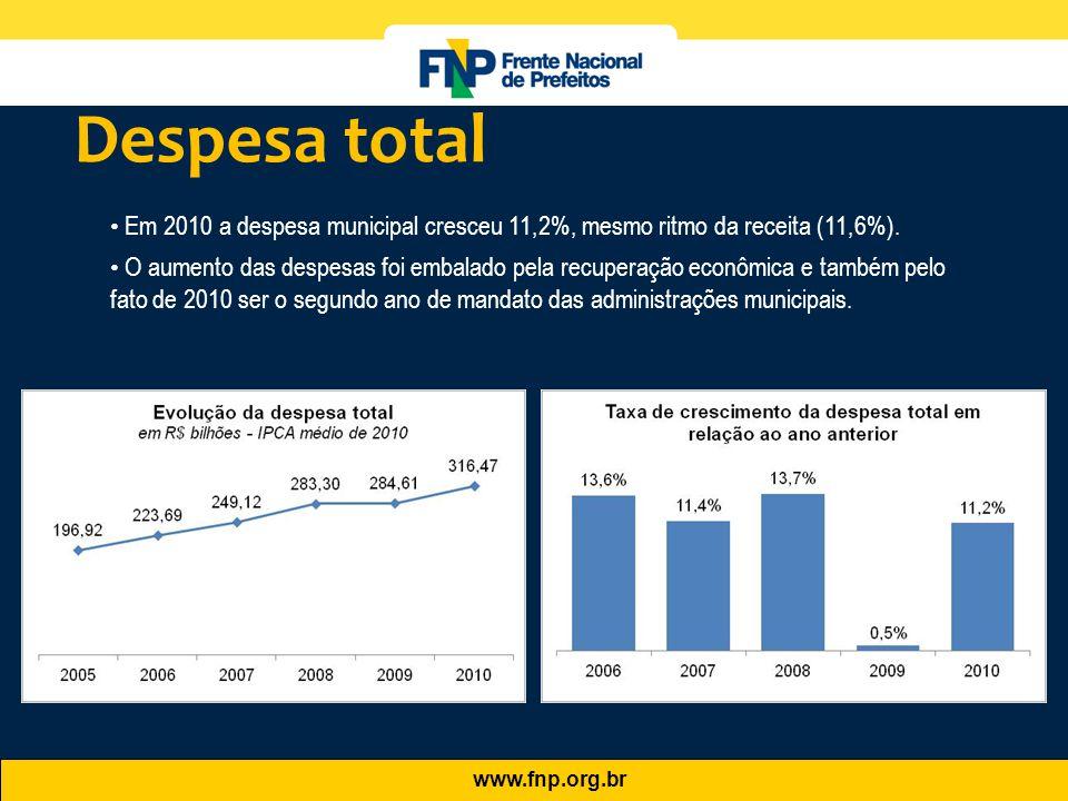 www.fnp.org.br • Em 2010 a despesa municipal cresceu 11,2%, mesmo ritmo da receita (11,6%). • O aumento das despesas foi embalado pela recuperação eco