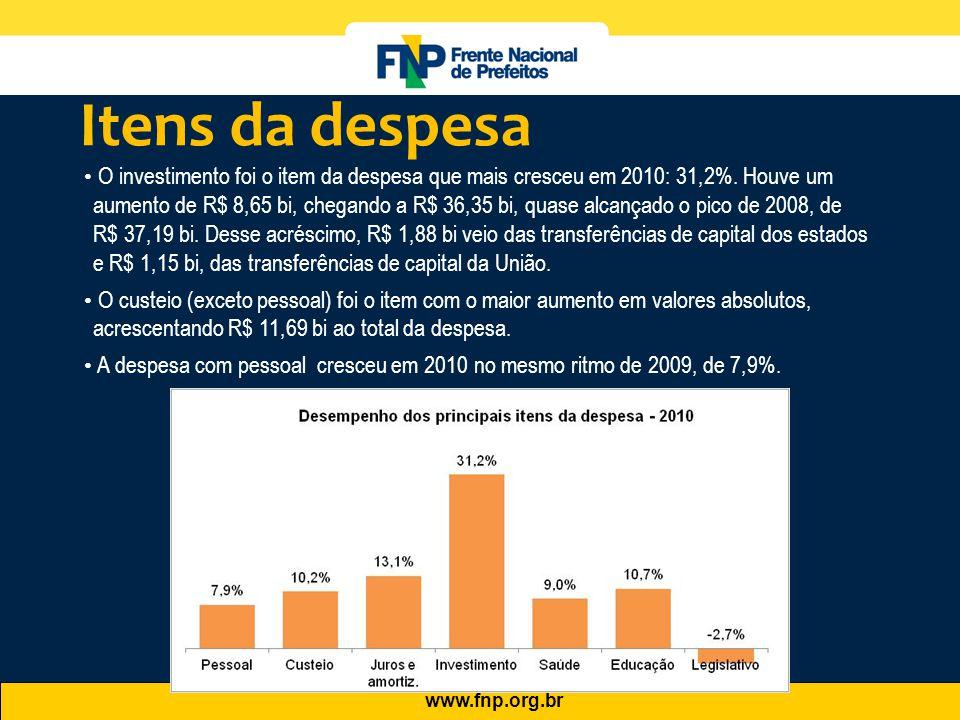 www.fnp.org.br • O investimento foi o item da despesa que mais cresceu em 2010: 31,2%. Houve um aumento de R$ 8,65 bi, chegando a R$ 36,35 bi, quase a