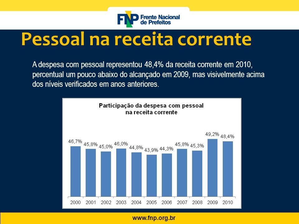 www.fnp.org.br A despesa com pessoal representou 48,4% da receita corrente em 2010, percentual um pouco abaixo do alcançado em 2009, mas visivelmente
