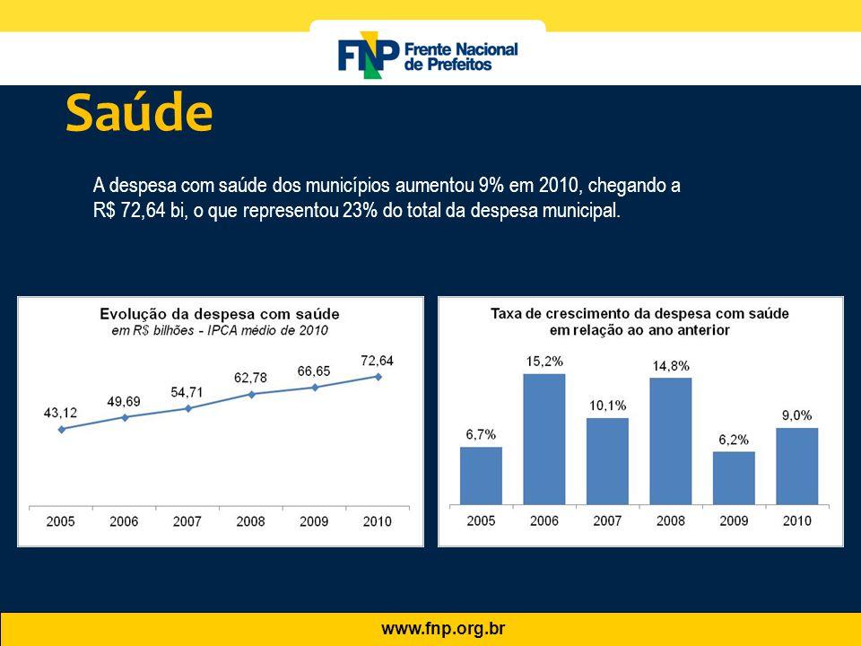 www.fnp.org.br A despesa com saúde dos municípios aumentou 9% em 2010, chegando a R$ 72,64 bi, o que representou 23% do total da despesa municipal. Sa