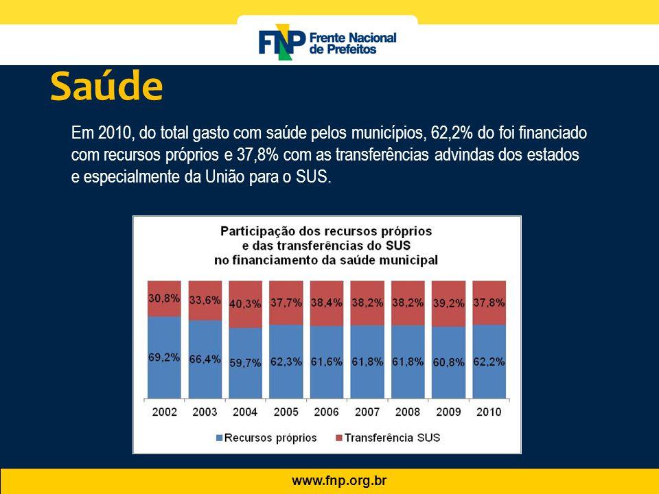 www.fnp.org.br Em 2010, do total gasto com saúde pelos municípios, 62,2% do foi financiado com recursos próprios e 37,8% com as transferências advinda