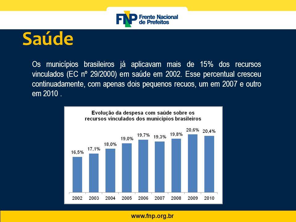 www.fnp.org.br Os municípios brasileiros já aplicavam mais de 15% dos recursos vinculados (EC nº 29/2000) em saúde em 2002. Esse percentual cresceu co