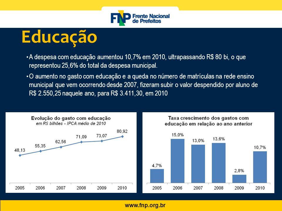 www.fnp.org.br • A despesa com educação aumentou 10,7% em 2010, ultrapassando R$ 80 bi, o que representou 25,6% do total da despesa municipal. • O aum