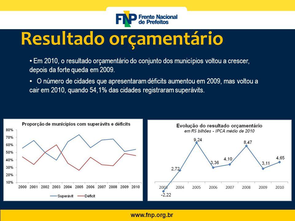 www.fnp.org.br • Em 2010, o resultado orçamentário do conjunto dos municípios voltou a crescer, depois da forte queda em 2009. • O número de cidades q