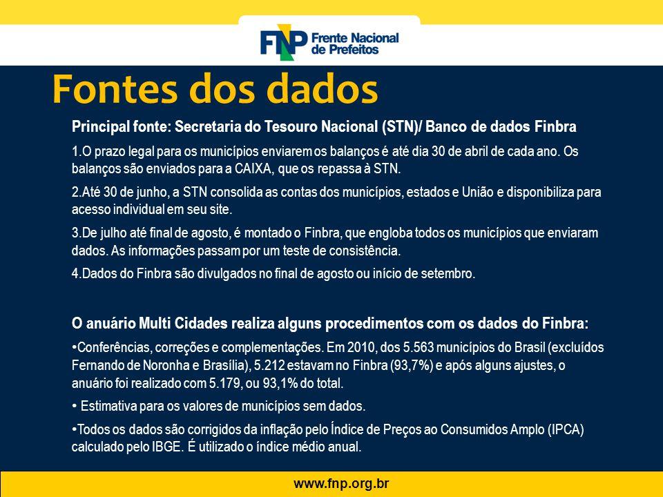 www.fnp.org.br Fontes dos dados Principal fonte: Secretaria do Tesouro Nacional (STN)/ Banco de dados Finbra 1.O prazo legal para os municípios enviar