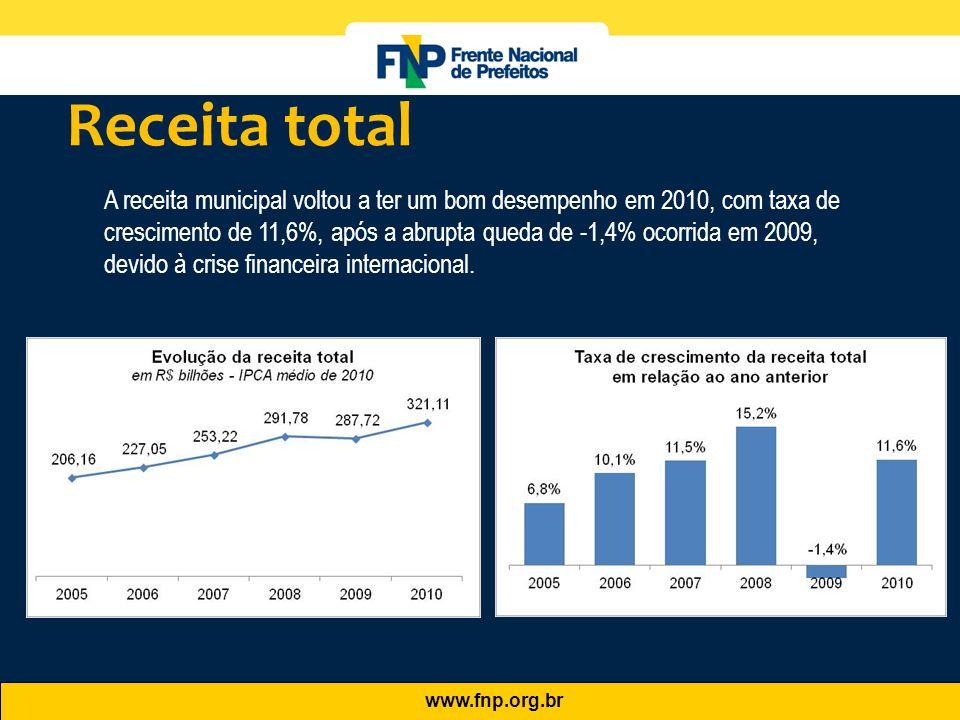 www.fnp.org.br A receita municipal voltou a ter um bom desempenho em 2010, com taxa de crescimento de 11,6%, após a abrupta queda de -1,4% ocorrida em