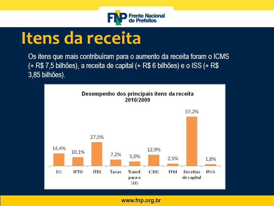 www.fnp.org.br Os itens que mais contribuíram para o aumento da receita foram o ICMS (+ R$ 7,5 bilhões), a receita de capital (+ R$ 6 bilhões) e o ISS