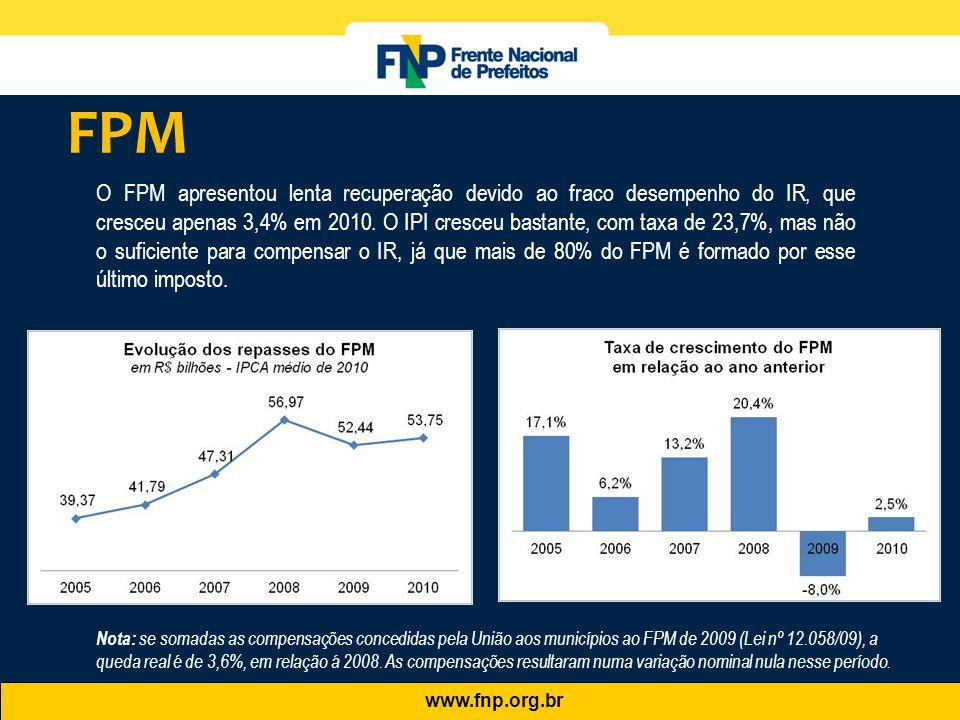 www.fnp.org.br O FPM apresentou lenta recuperação devido ao fraco desempenho do IR, que cresceu apenas 3,4% em 2010. O IPI cresceu bastante, com taxa