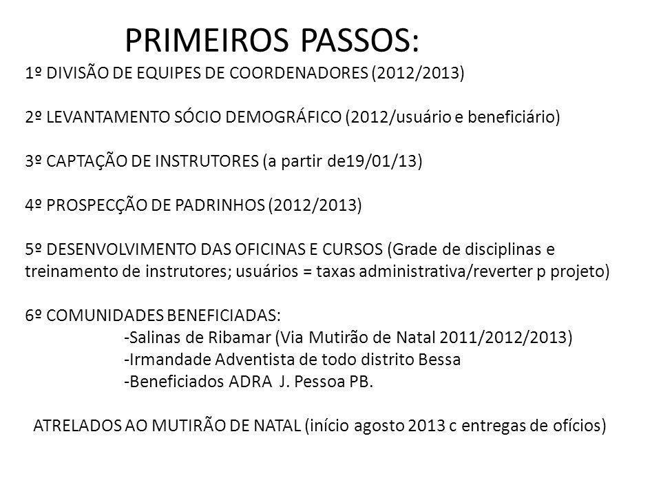 PRIMEIROS PASSOS: 1º DIVISÃO DE EQUIPES DE COORDENADORES (2012/2013) 2º LEVANTAMENTO SÓCIO DEMOGRÁFICO (2012/usuário e beneficiário) 3º CAPTAÇÃO DE INSTRUTORES (a partir de19/01/13) 4º PROSPECÇÃO DE PADRINHOS (2012/2013) 5º DESENVOLVIMENTO DAS OFICINAS E CURSOS (Grade de disciplinas e treinamento de instrutores; usuários = taxas administrativa/reverter p projeto) 6º COMUNIDADES BENEFICIADAS: -Salinas de Ribamar (Via Mutirão de Natal 2011/2012/2013) -Irmandade Adventista de todo distrito Bessa -Beneficiados ADRA J.