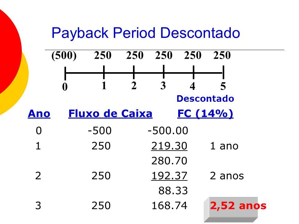 Payback Period Descontado 0 123 45 (500) 250 250 250 250 250 Descontado Ano Fluxo de CaixaFC (14%) 0-500-500.00 1 250 219.30 1 ano 280.70 2 250 192.37 2 anos 88.33 3 250 168.74 2,52 anos