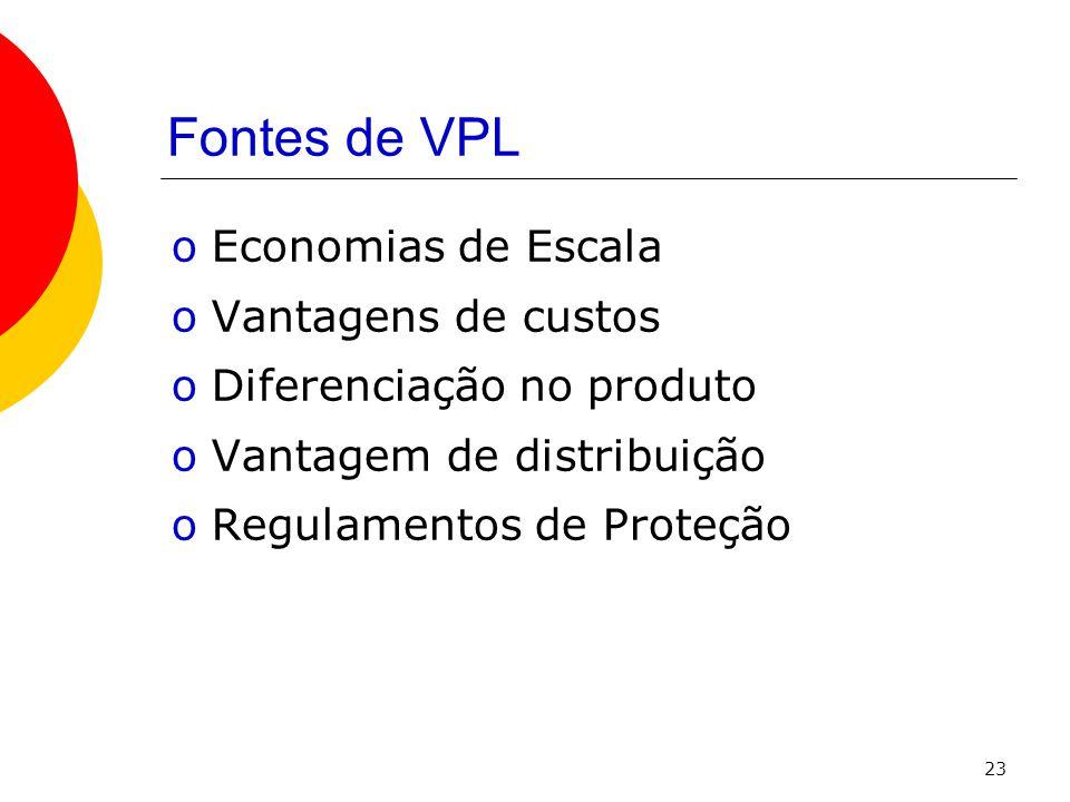 23 Fontes de VPL oEconomias de Escala oVantagens de custos oDiferenciação no produto oVantagem de distribuição oRegulamentos de Proteção