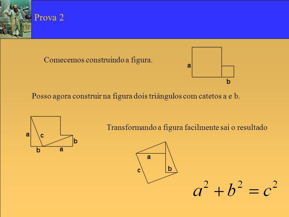 Comecemos por considerar quatro triângulos iguais de área ab/2 Rodando três dos triângulos obtém-se a figura O quadrado central tem de lado (a-b).