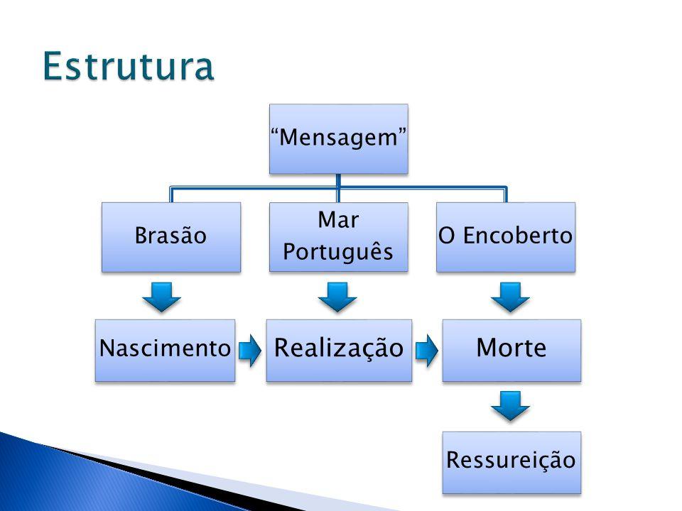 """""""Mensagem"""" Brasão Mar Português O Encoberto Nascimento RealizaçãoMorte Ressureição"""