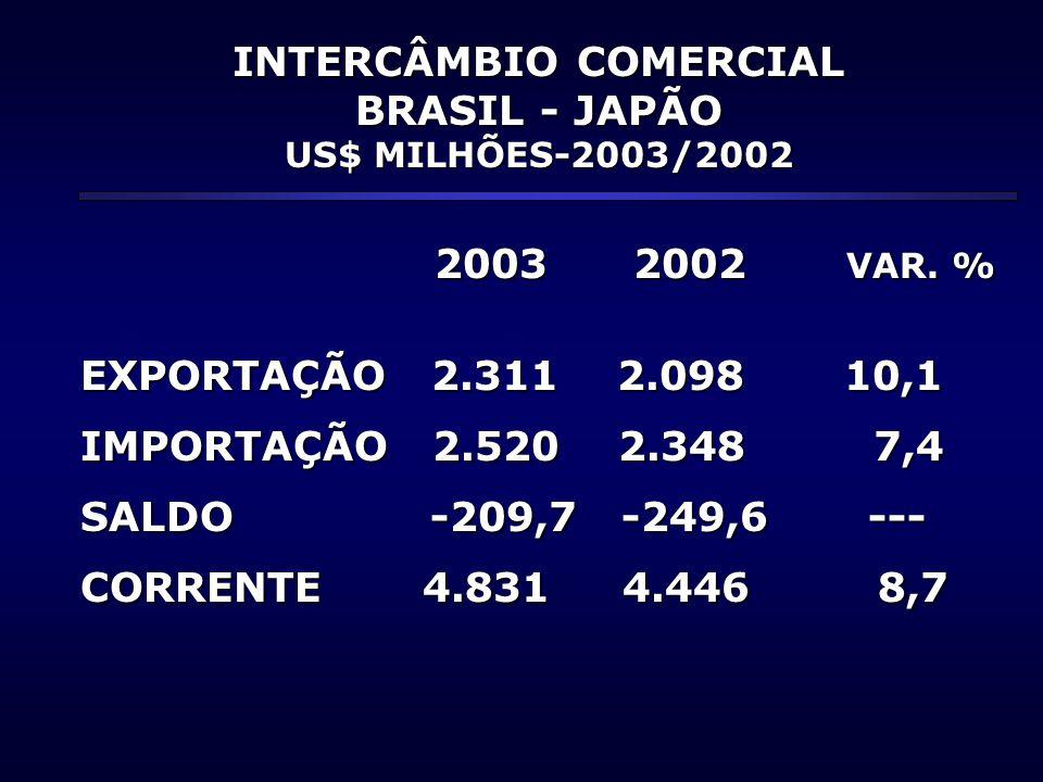 INTERCÂMBIO COMERCIAL BRASIL - JAPÃO US$ MILHÕES-2003/2002 2003 2002 VAR. % 2003 2002 VAR. % EXPORTAÇÃO 2.311 2.098 10,1 IMPORTAÇÃO 2.520 2.348 7,4 SA