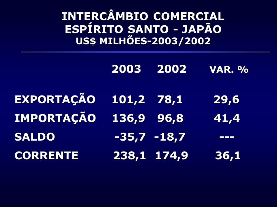 INTERCÂMBIO COMERCIAL ESPÍRITO SANTO - JAPÃO US$ MILHÕES-2003/2002 2003 2002 VAR. % 2003 2002 VAR. % EXPORTAÇÃO 101,2 78,1 29,6 IMPORTAÇÃO 136,9 96,8
