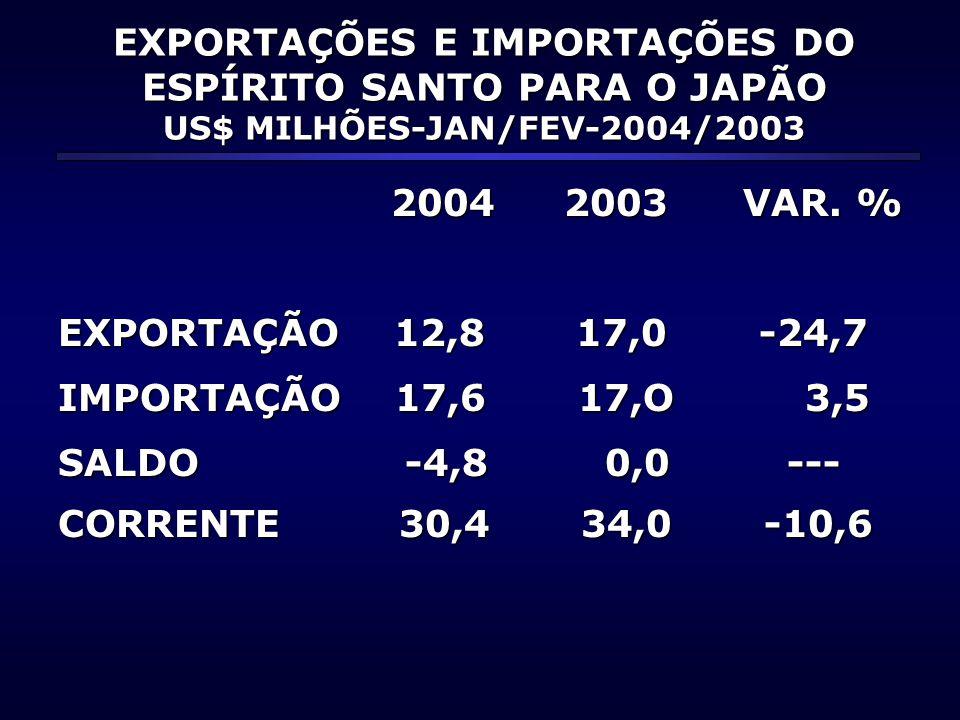 EXPORTAÇÕES E IMPORTAÇÕES DO ESPÍRITO SANTO PARA O JAPÃO US$ MILHÕES-JAN/FEV-2004/2003 2004 2003 VAR. % 2004 2003 VAR. % EXPORTAÇÃO 12,8 17,0 -24,7 IM