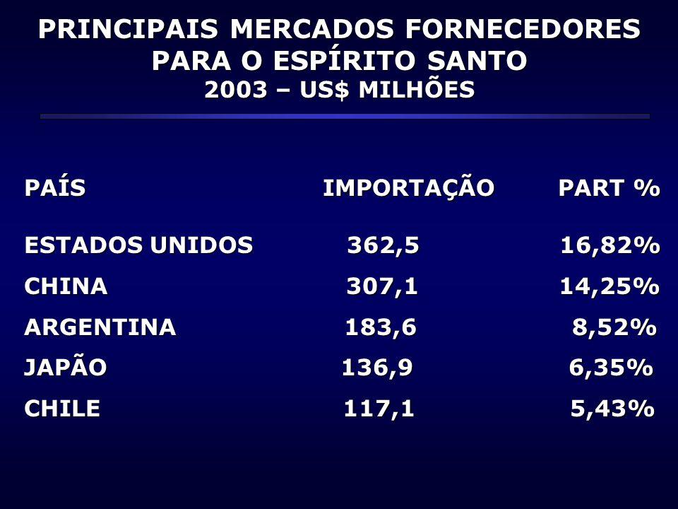 PRINCIPAIS MERCADOS FORNECEDORES PARA O ESPÍRITO SANTO 2003 – US$ MILHÕES PAÍS IMPORTAÇÃO PART % ESTADOS UNIDOS 362,5 16,82% CHINA 307,1 14,25% ARGENT