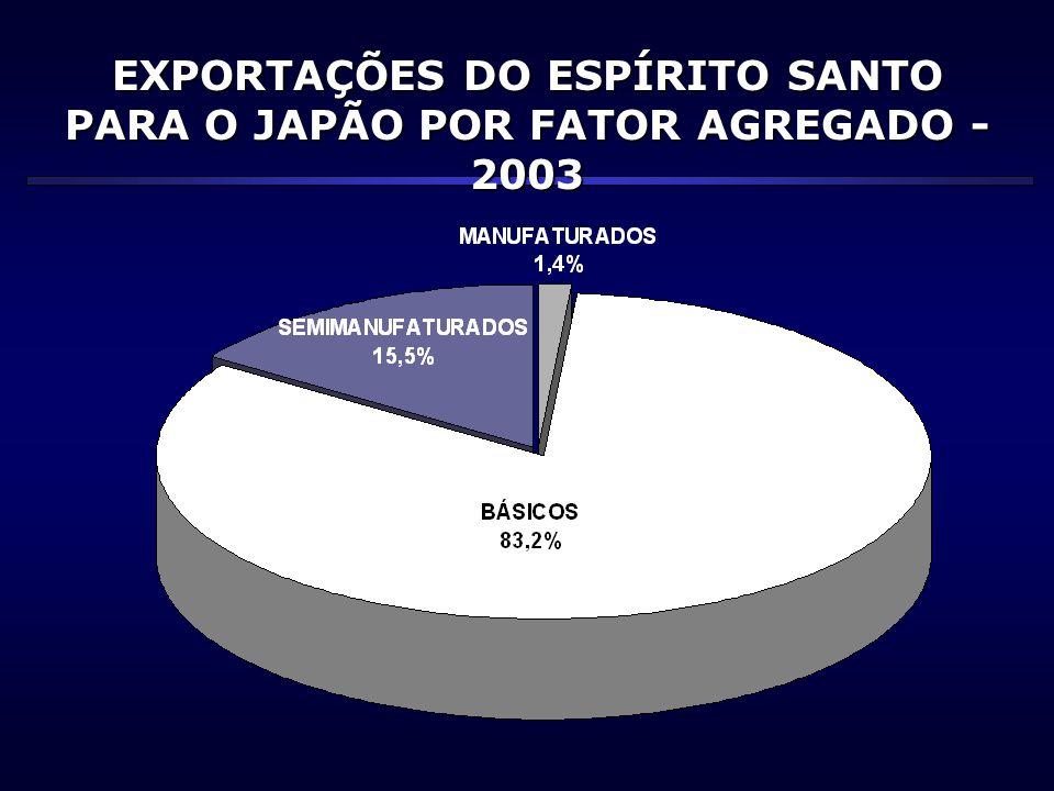 EXPORTAÇÕES DO ESPÍRITO SANTO PARA O JAPÃO POR FATOR AGREGADO - 2003 SEMIMANUFATURADOS 40,3