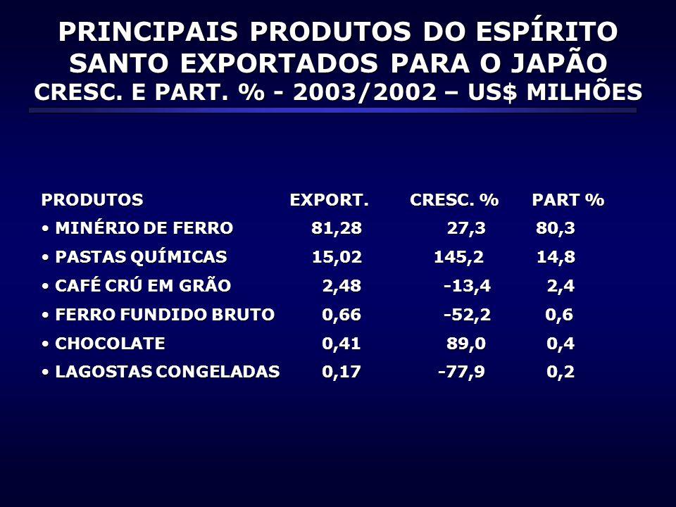 PRINCIPAIS PRODUTOS DO ESPÍRITO SANTO EXPORTADOS PARA O JAPÃO CRESC. E PART. % - 2003/2002 – US$ MILHÕES PRODUTOS EXPORT. CRESC. % PART % • MINÉRIO DE