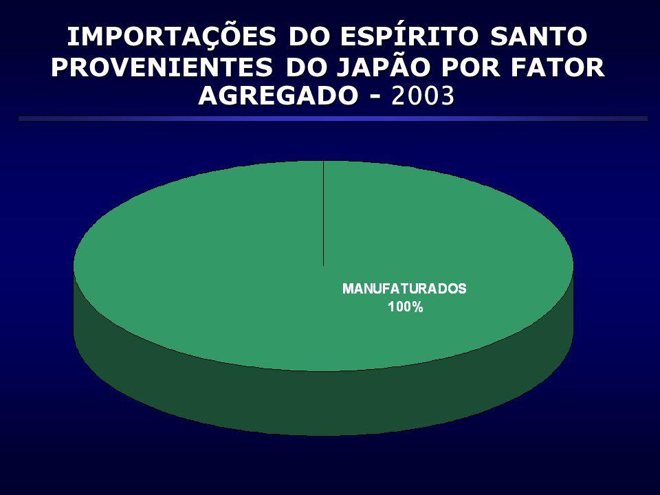 IMPORTAÇÕES DO ESPÍRITO SANTO PROVENIENTES DO JAPÃO POR FATOR AGREGADO - 2003