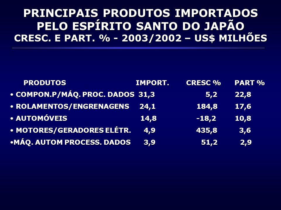 PRINCIPAIS PRODUTOS IMPORTADOS PELO ESPÍRITO SANTO DO JAPÃO CRESC. E PART. % - 2003/2002 – US$ MILHÕES PRODUTOS IMPORT. CRESC % PART % PRODUTOS IMPORT