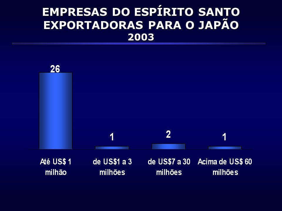EMPRESAS DO ESPÍRITO SANTO EXPORTADORAS PARA O JAPÃO 2003