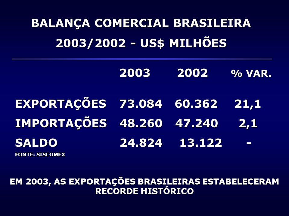 BALANÇA COMERCIAL BRASILEIRA 2003/2002 - US$ MILHÕES 2003 2002 % VAR. 2003 2002 % VAR. EXPORTAÇÕES 73.084 60.362 21,1 IMPORTAÇÕES 48.260 47.240 2,1 SA
