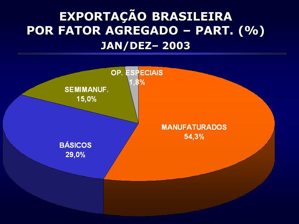 EXPORTAÇÃO BRASILEIRA POR FATOR AGREGADO – PART. (%) JAN/DEZ– 2003