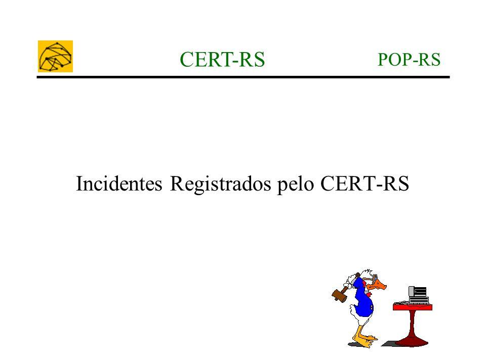 POP-RS CERT-RS Incidentes Registrados pelo CERT-RS