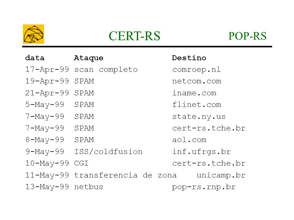 POP-RS CERT-RS dataAtaqueDestino 17-Apr-99scan completocomroep.nl 19-Apr-99SPAMnetcom.com 21-Apr-99SPAMiname.com 5-May-99SPAMflinet.com 7-May-99SPAMstate.ny.us 7-May-99SPAMcert-rs.tche.br 8-May-99SPAMaol.com 9-May-99ISS/coldfusion inf.ufrgs.br 10-May-99CGIcert-rs.tche.br 11-May-99transferencia de zonaunicamp.br 13-May-99netbuspop-rs.rnp.br