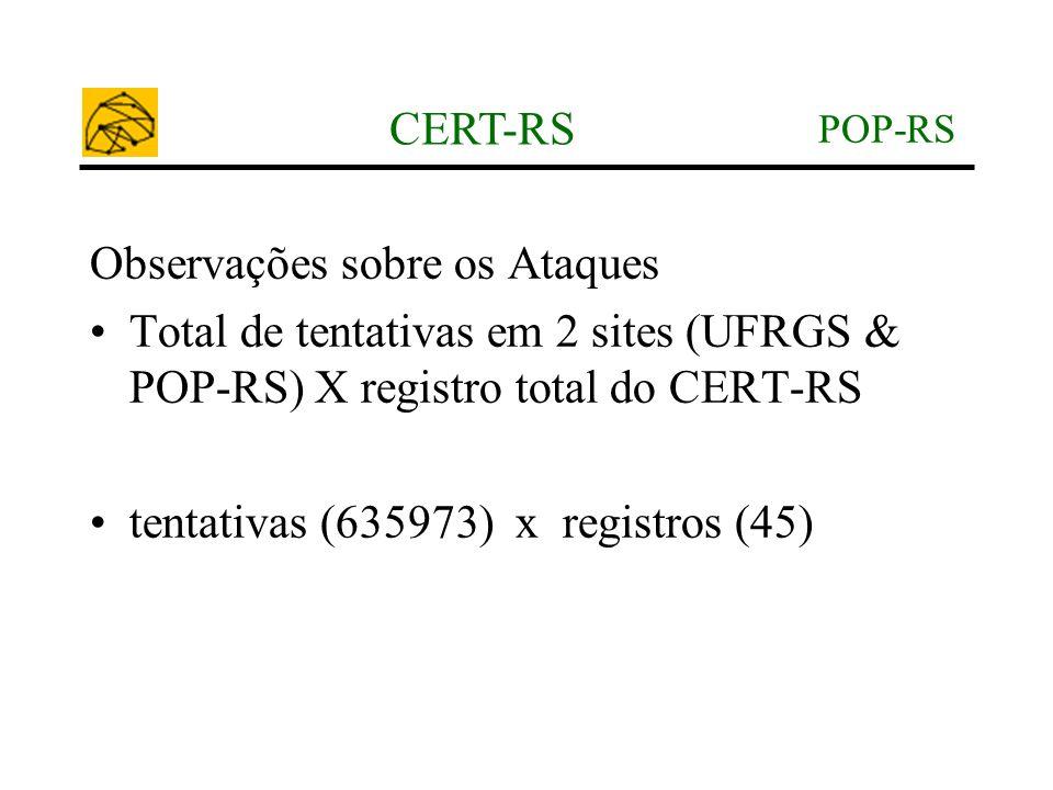 POP-RS CERT-RS Observações sobre os Ataques •Total de tentativas em 2 sites (UFRGS & POP-RS) X registro total do CERT-RS •tentativas (635973) x regist