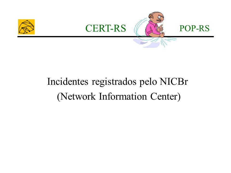 POP-RS CERT-RS Incidentes registrados pelo NICBr (Network Information Center)