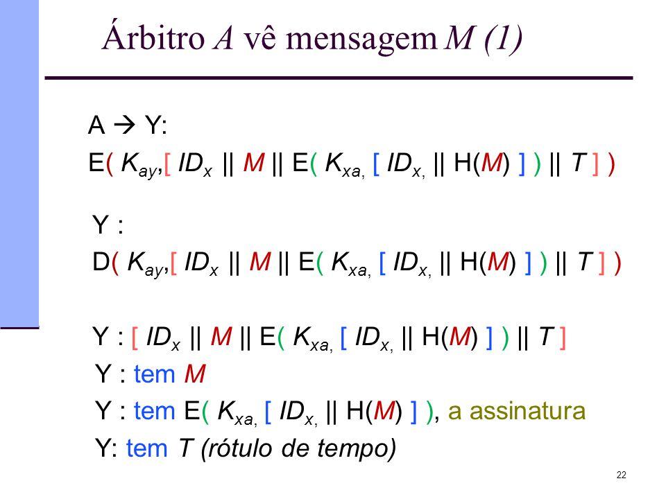 Árbitro A vê mensagem M (1) A  Y: E( K ay,[ ID x || M || E( K xa, [ ID x, || H(M) ] ) || T ] ) Y : D( K ay,[ ID x || M || E( K xa, [ ID x, || H(M) ]