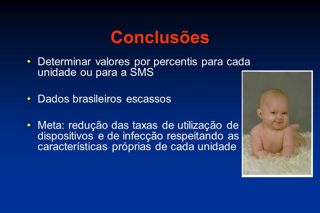 Conclusões •Determinar valores por percentis para cada unidade ou para a SMS •Dados brasileiros escassos •Meta: redução das taxas de utilização de dispositivos e de infecção respeitando as características próprias de cada unidade