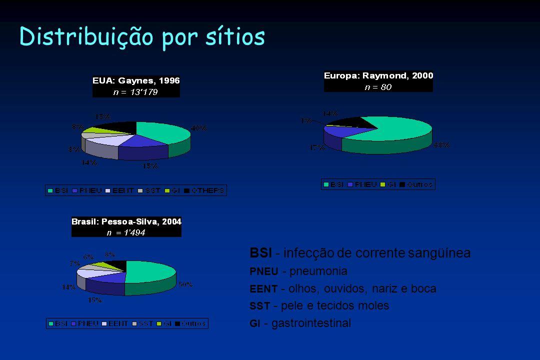 Distribuição por sítios BSI - infecção de corrente sangüínea PNEU - pneumonia EENT - olhos, ouvidos, nariz e boca SST - pele e tecidos moles GI - gastrointestinal